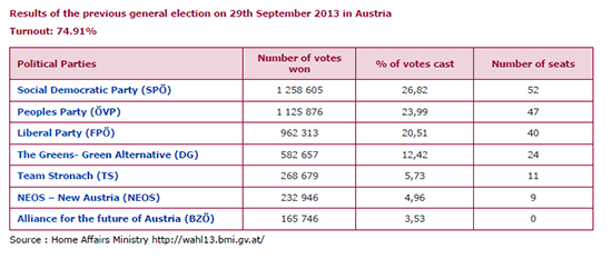 Results of the previous general election on 29th September 2013 in Austria