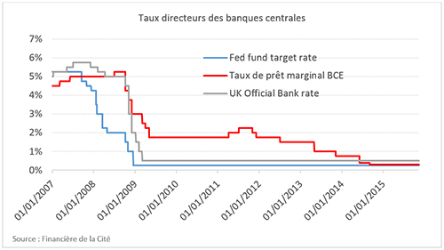 How can quantitative easing policies be brought to an end?
