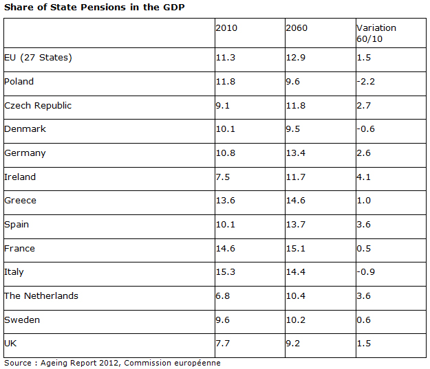 Best Countries In Europe To Retire: The Future Of Retirement Pensions In The European Union