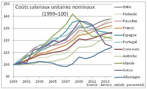 La vision canonique des divergences de compétitivité au sein de la zone euro