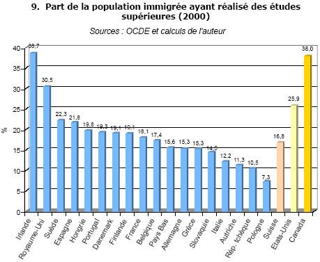 imigration in lebanon