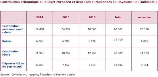 9316b2dd10a Contribution britannique au budget européen et dépenses européennes au  Royaume-Uni (millions €)