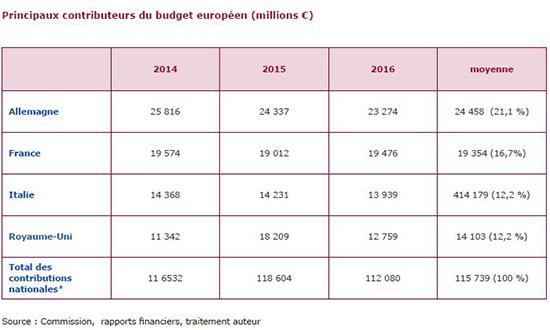 c4b3c981f21 Les conséquences budgétaires du Brexit pour l Union européenne