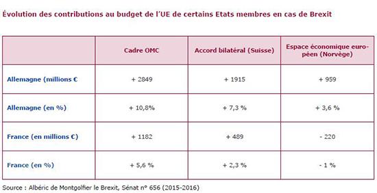 db6ac4ea405 Évolution des contributions au budget de l UE de certains Etats membres en  cas de