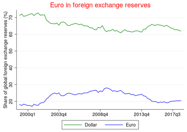 For Geopolitics Of The Euro