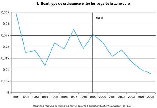 la politique monétaire de la bce dissertation
