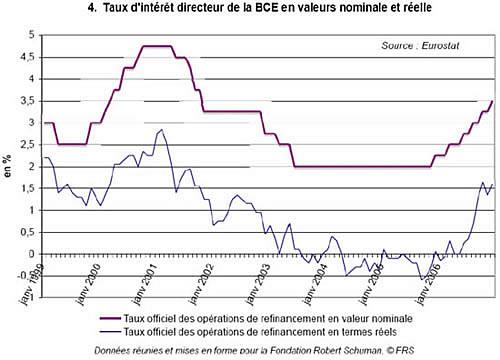 La Politique Monetaire De La Zone Euro Et La Banque Centrale Europeenne