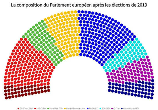 The 9th European legislature, a new political landscape