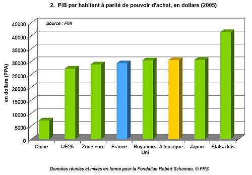 Les Economies Francaise Et Allemande Elements De Comparaison Et